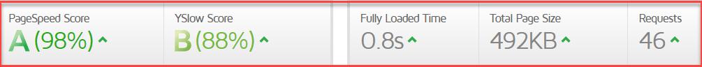 WPX hosting after optimization