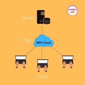WPX hosting cloud
