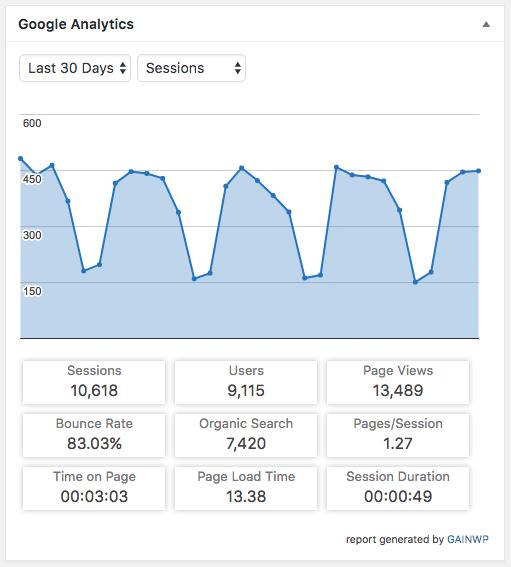 GAinWP best Google Analytics plugin