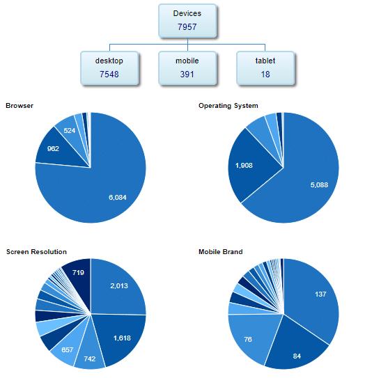 GainWP technology stats