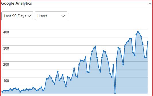 Google Analytics statistics WordPress plugin