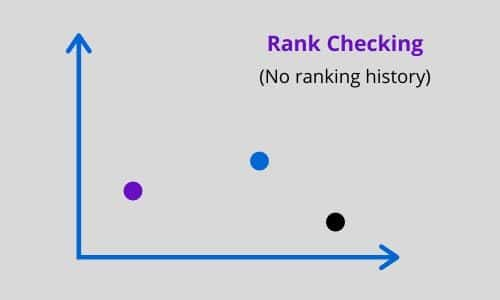rank checking explained