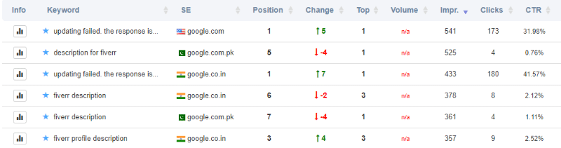 SeoPoz rank tracking report