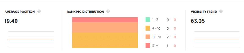 Ubersuggest keyword tracking tool