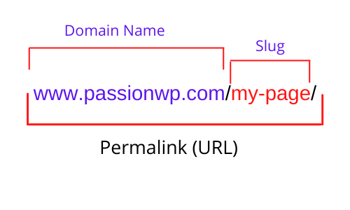 permalink vs slug in WordPress