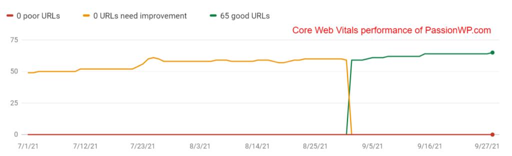 PassionWP Core Web Vitals